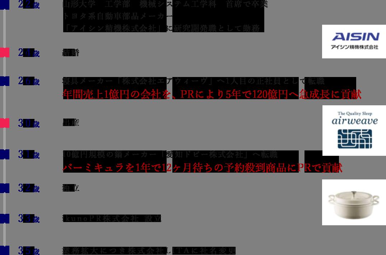 president_blog